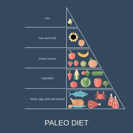 Foods infographics. Paleo Diet pyramid with food icons.
