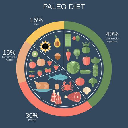 Foods infographics. Paleo Diet food pie chart with recommended diary portions.