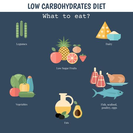 Foods infographics. Low Carbohydrates concept with food icons. Ilustrace