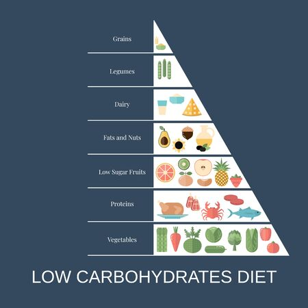 Foods infographics. Low Carbohydrates Diet pyramid with food icons. Ilustrace