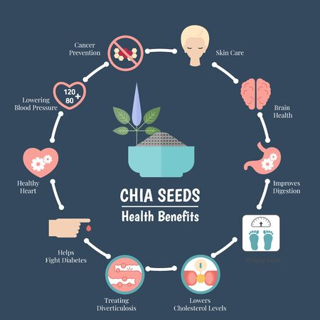 Superfood infographics. Health benefits of chia seeds. Healthy and organic food. Stock fotó - 138269228