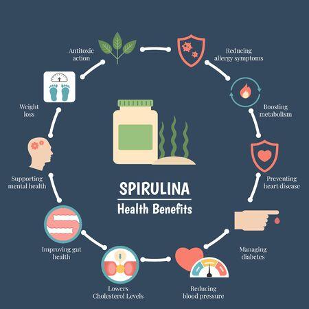 Superfood infographics. Health benefits of spirulina. Healthy and organic food.