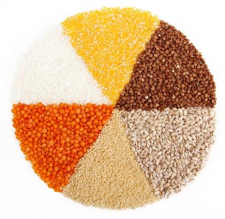 mijo: c�rculo con segmentos de los diferentes tipos de grain.isolated sobre fondo blanco.