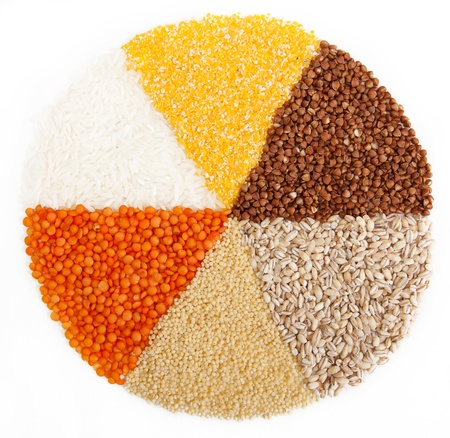 karbonhidrat: circle with segments from the different types of grain.isolated on white.