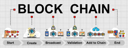 Vector banner of Block chain topic. With 6 general steps of work in block chain technology. Creative flat design for web banner ,business presentation, online article.