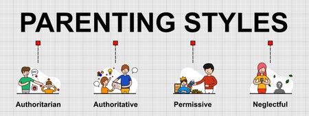 Vector banner of 4 Types of parenting styles. Creative flat design for web banner, business presentation, online article. Ilustração Vetorial