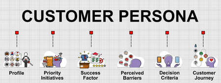 Vector banner of Customer persona. It's a fictitious model of an ideal customer. Creative flat design for web banner, business presentation, online article .