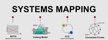 A vector banner of 4 types of systems mapping that are a tool, helping a person to view systems from a broad perspective. Creative flat design for web banner and business presentation. Ilustração Vetorial