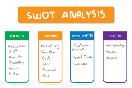 SWOT table template.