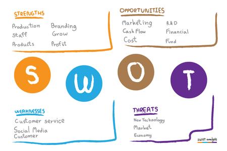 Modèle de tableau d'analyse SWOT avec force, faiblesses, opportunités et menaces, modèle de conception infographique, 4 zones de texte rectangulaires pour la présentation, le rapport et l'outil de gestion de projet.