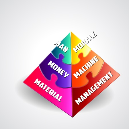 morale: Pyramid Chart of 6M s of management