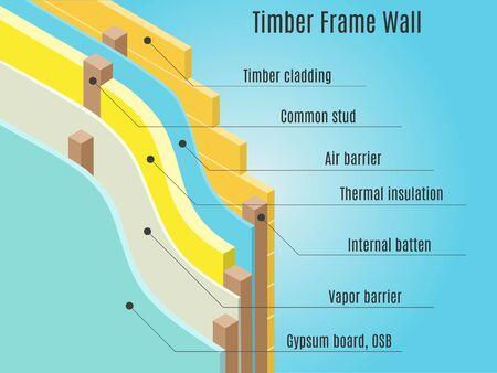 Houtskeletbouw muur structuur. Lucht- en dampscherm membraan. vector illustratie
