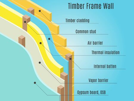 barrier: Timber frame wall structure. Air and vapor barrier membrane. Vector illustration