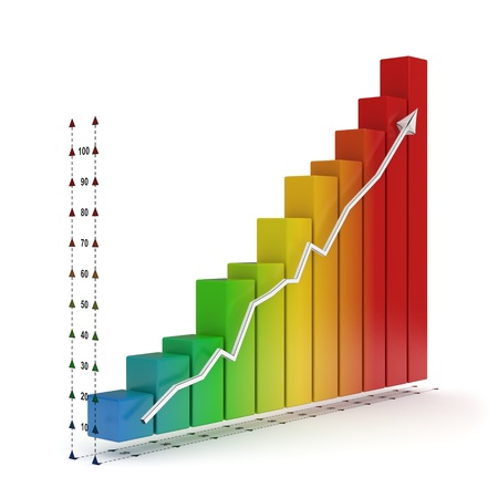 3d rendered rainbow colored financial graph showing strong growth all the way up