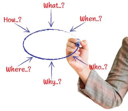 diagrama de flujo: mano dibuja un diagrama de flujo gráfico de la solución en una pizarra