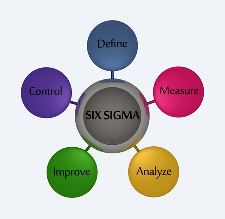 Six sigma with steps.