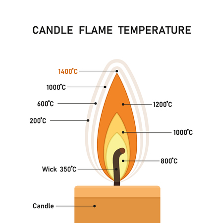 Candle flame temperature