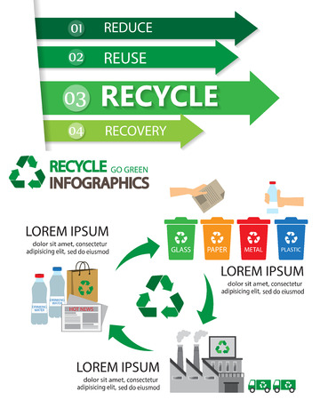 waste recovery: green ecology infographics elements and background, there are recycle process for layout, banner, web design, brochure template. vector illustration