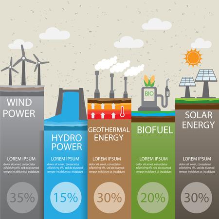 graficas: tipo de renovable infografía energía antecedentes y elementos. hay energía solar, eólica, hidráulica, geotérmica biocombustibles para el diseño, bandera, diseño de páginas web, estadística, plantilla de folleto. ilustración vectorial