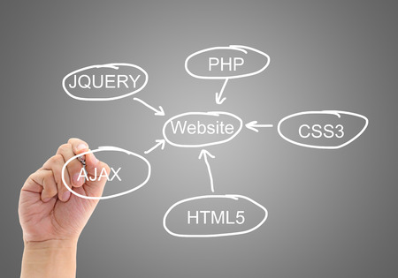 planning design development a website