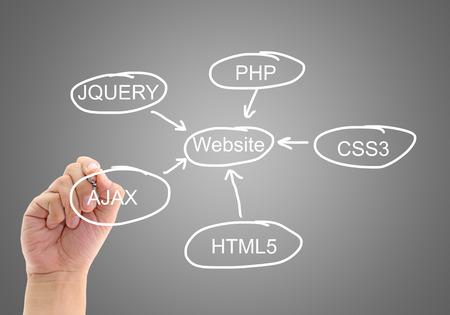 de planning van ontwikkeling van het ontwerp van een website