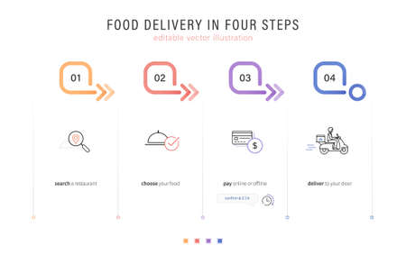 Food delivery process in 4 easy steps: searching, ordering, paying, delivering icons for web and app. editable stroke vector illustration