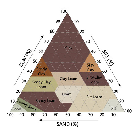 soil texture: Illustration of soil chart percent category triangle
