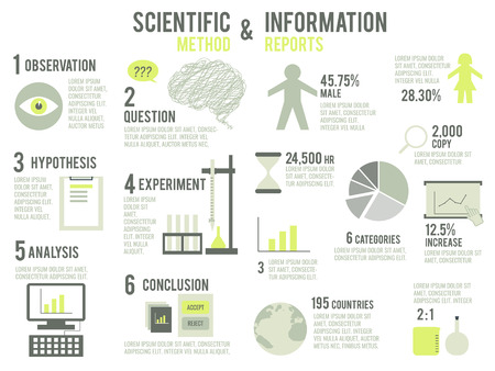 Illustration of scientific method and information report