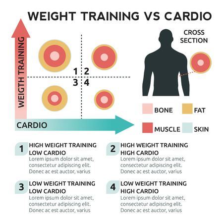 skin burns: Illustration of Weight training vs cardio chart