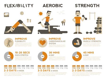 Illustratie van 3 soorten oefeningen, flexibiliteit, aërobe en krachttraining