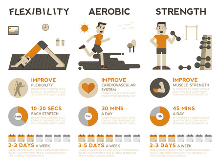 flexibility: Illustration of 3 types of exercises, flexibility, aerobic and strength training Illustration