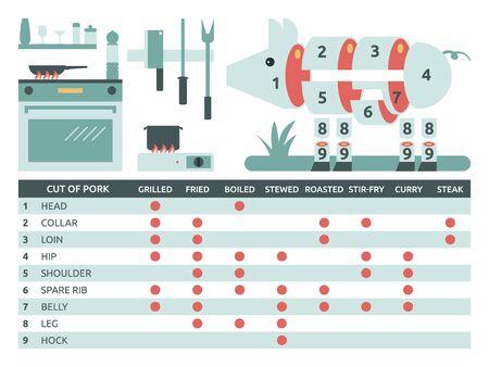 porker: Illustration of cut of pork chart for cooking and kitchen elements Illustration