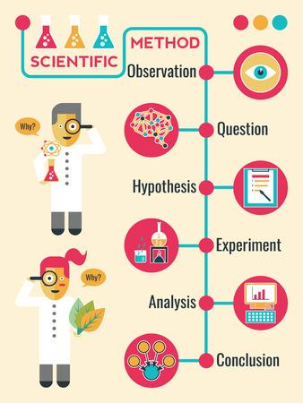 hipótesis: Ilustración del Método Científico Infografía Vectores