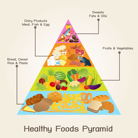 healthy foods: Healthy Foods Pyramid