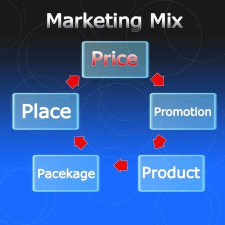 Business Marketing mix photo