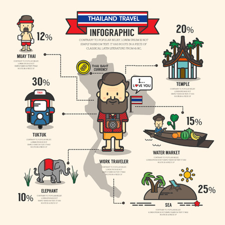 thailand culture: THAILAND TRAVEL INFOGRAHIC