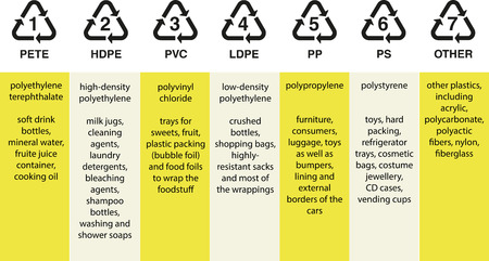 resin: C�digos de resina de pl�stico