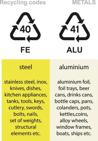 Metal recycling codes, steel, stainless steel, aluminium, cans, foils etc. Illustration