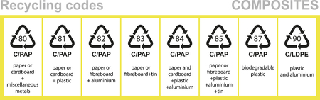 85 90: Composites recycling codes