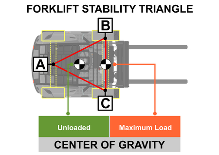 Forklift stability triangle. Safety tips. Plan view. Flat vector. Vettoriali