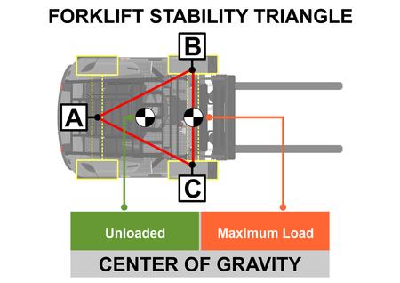 Stabiliteitsdriehoek vorkheftruck. Veiligheidstips. Bovenaanzicht. Platte vector.