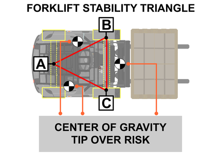 Forklift stability triangle. Safety tips. Plan view. Flat vector. Иллюстрация