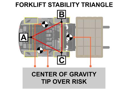 Triangle de stabilité du chariot élévateur. Conseils de sécurité. Vue en plan. Vecteur plat.