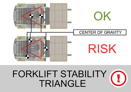 Trójkąt stabilności wózka widłowego. Wskazówki bezpieczeństwa. Widok planu. Płaski wektor.
