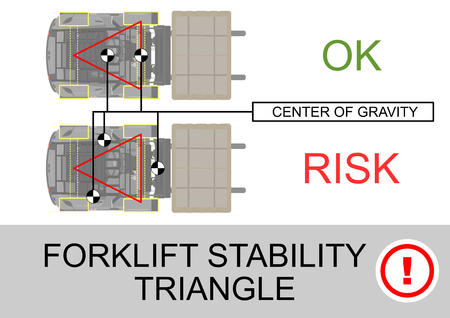 Triángulo de estabilidad de la carretilla elevadora. Consejos de seguridad. Vista del plan. Vector plano.