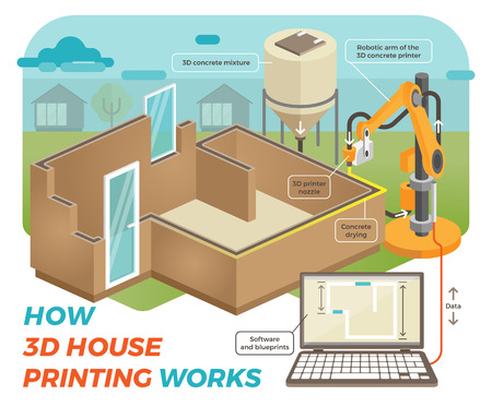 How 3D House Printing Works.  Schematic, Isometric Illustration with Background Showing 3D House Printing Process with Robotic Arm, Concrete Going out of the Nozzle and Being Run by a Software.