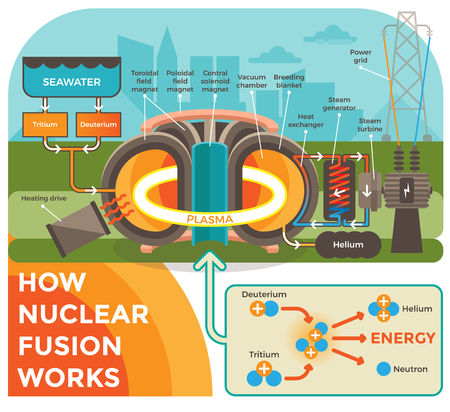 How Hot Fusion Works Illustration