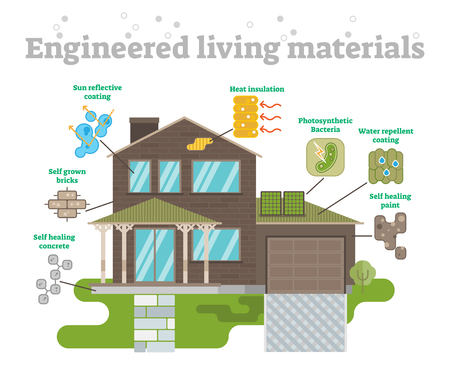 Engineered Living Materials Set