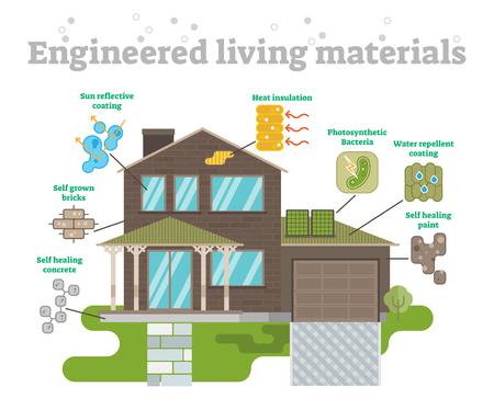 Engineered Living Materials Set