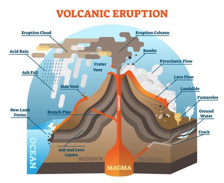 Schemat ilustracji wektorowych erupcji wulkanu z izometrycznym diagramem terenu.